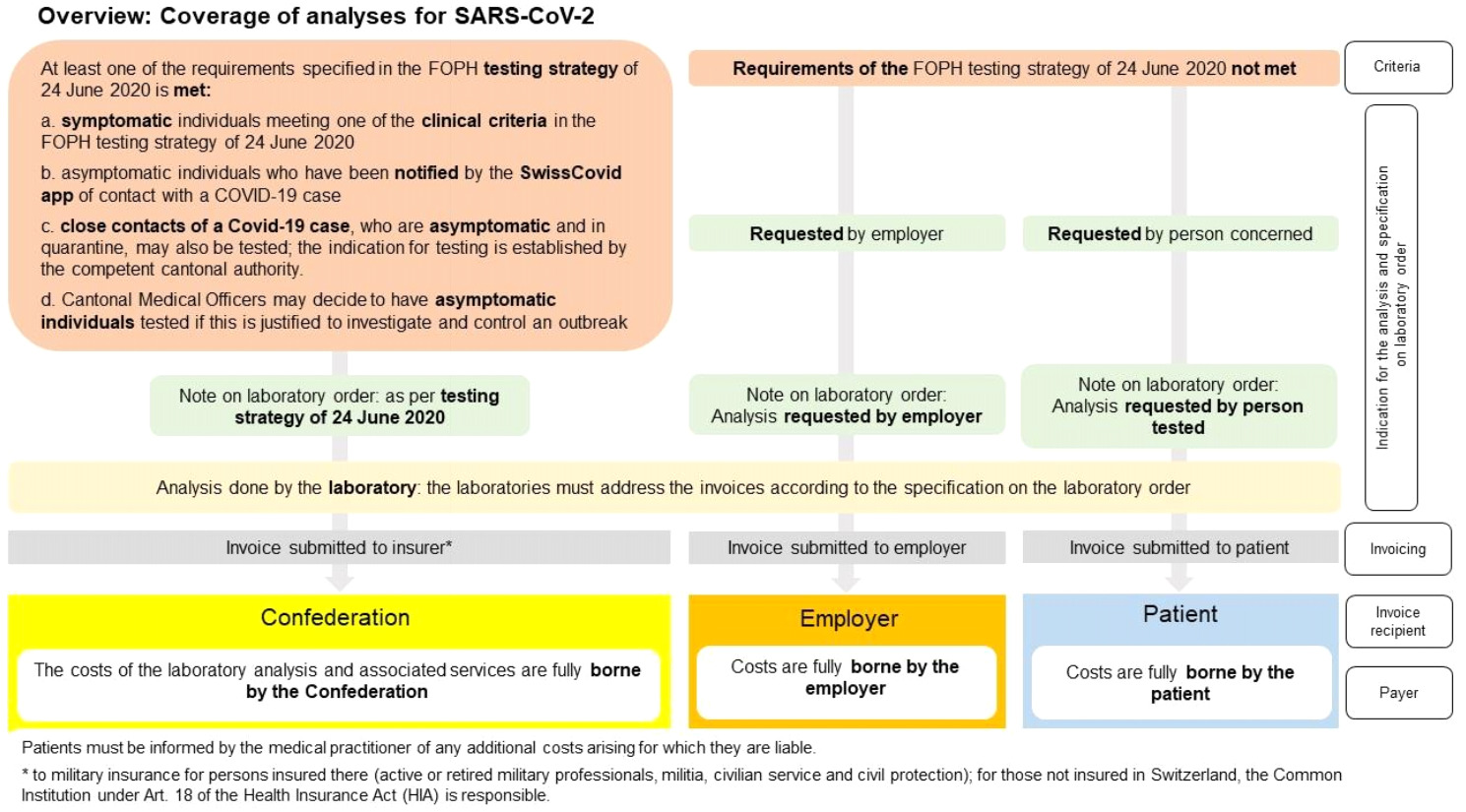 BAG_Coverage Analyses for SARS-CoV-2
